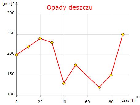 Wizualizacja danych z D3.js #3 Wykres liniowy z SVG więcej