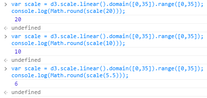 console.log scale