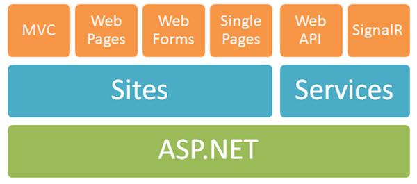 One Framework