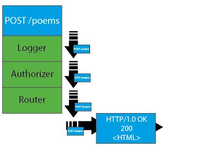 ASP.NET Core : Middelware 5